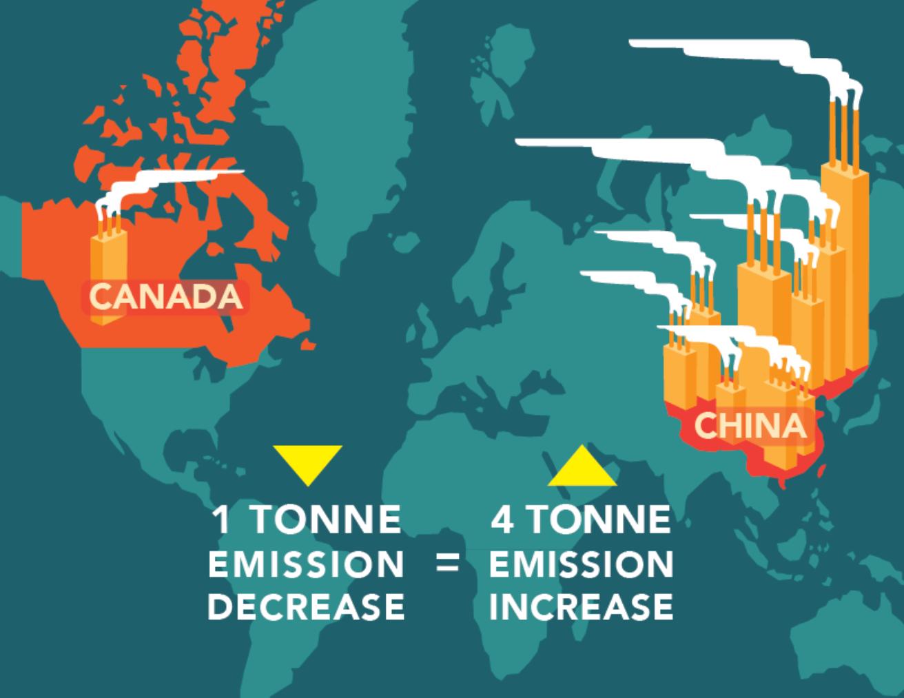 ghg carbon leakage canada versus elsewhere primary aluminum production