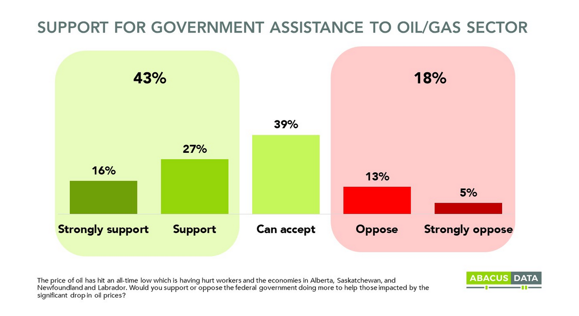 Abacus Data - Poll - Most Canadians Support Government Aid for Oil and Gas Sector Amid Coronavirus