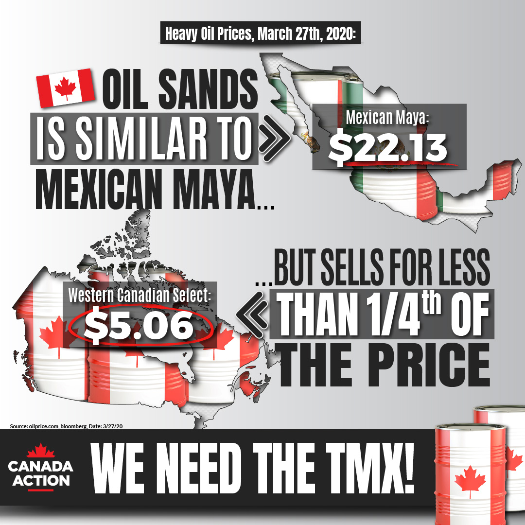 wcs heavy oil vs. mexican maya - price - March 27th, 2020
