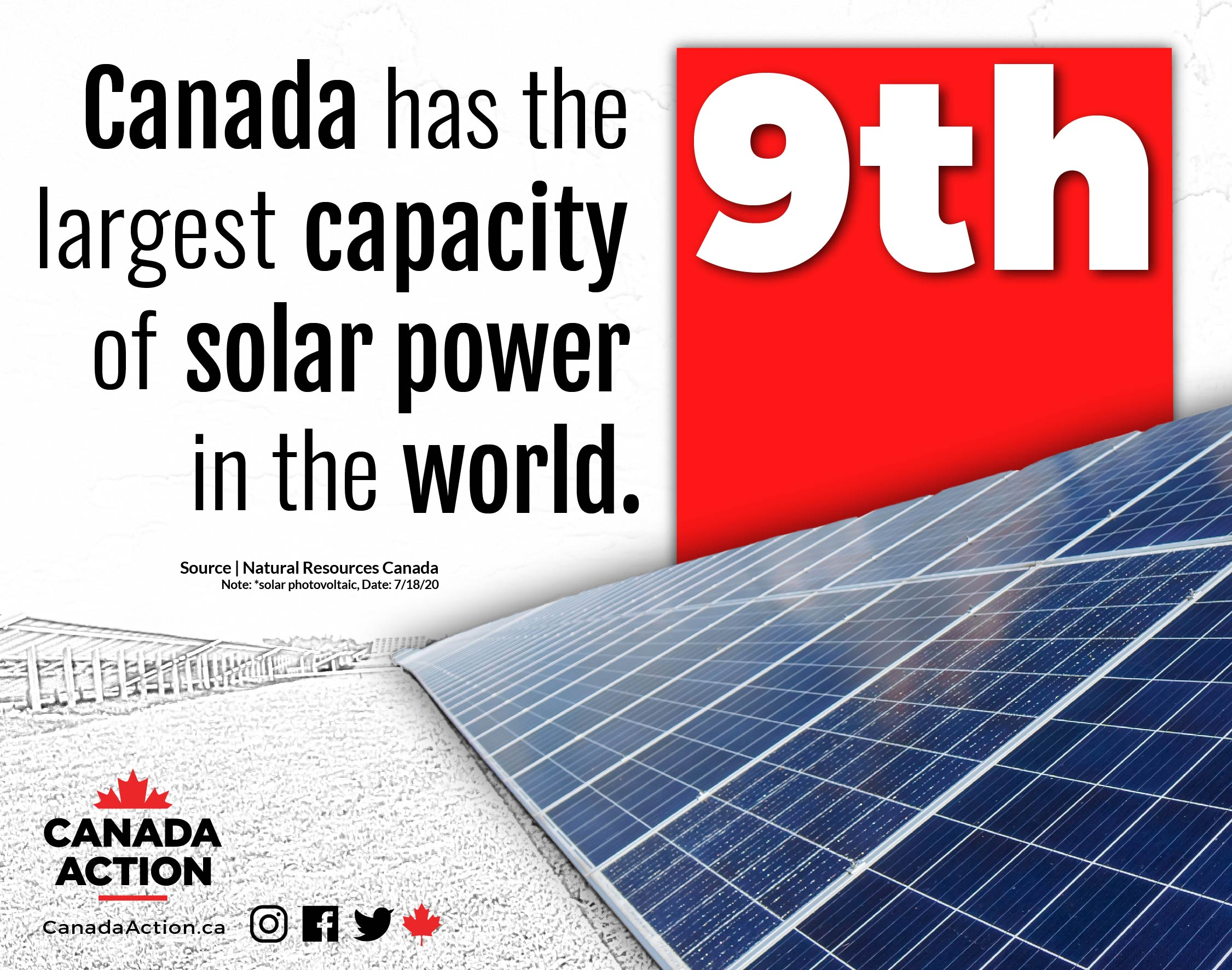 Canada 9th largest solar capacity in the world