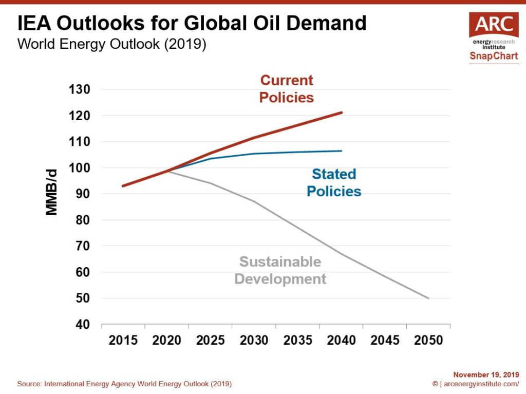 ARC Energy Research Institute - IEA Global Oil Demand Graph 2019-2040