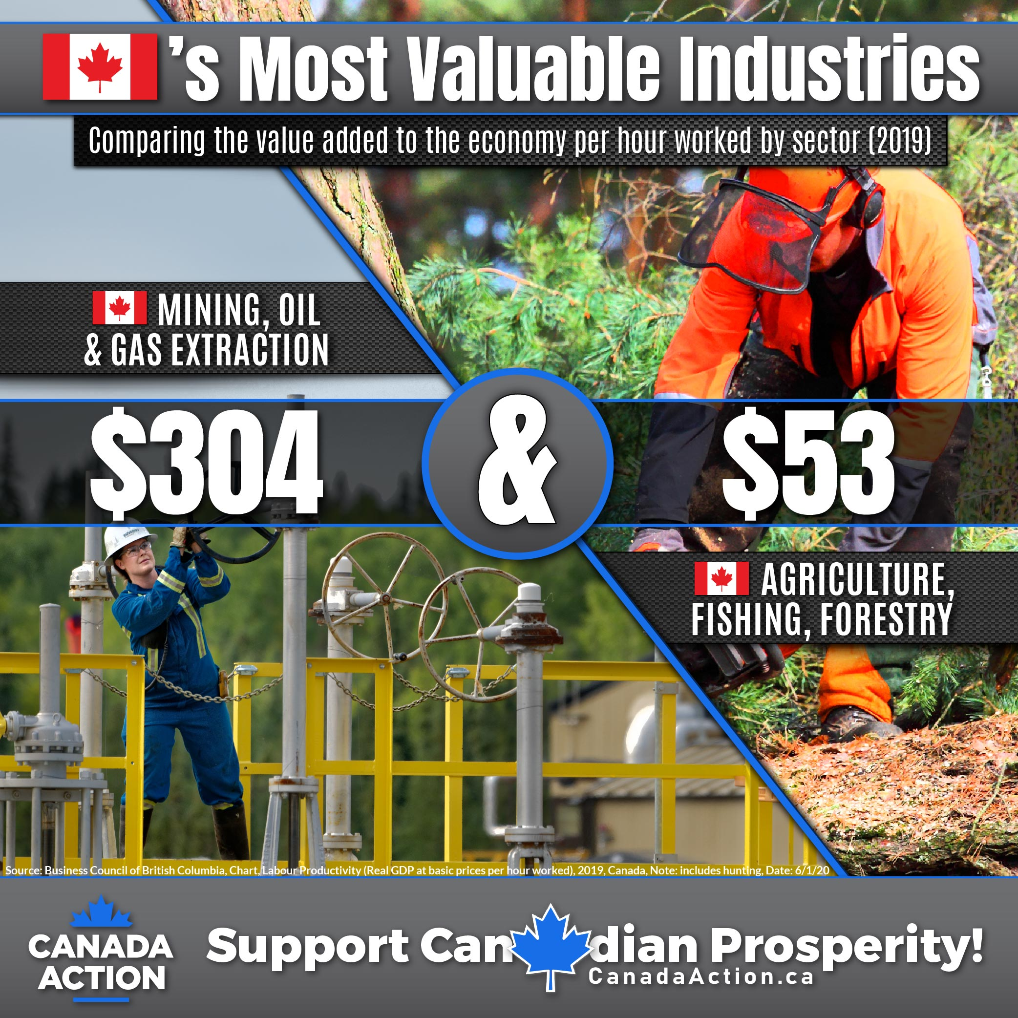 Canada labour productivity mining oil and gas extraction agiculture fishing forestry hunting
