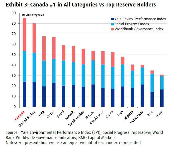 Canada ESG vs. Global Top Oil Reserve Holders