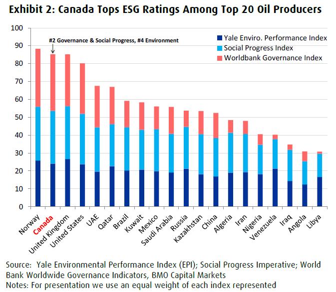 Canada ESG Scores vs. Top 20 oil producers