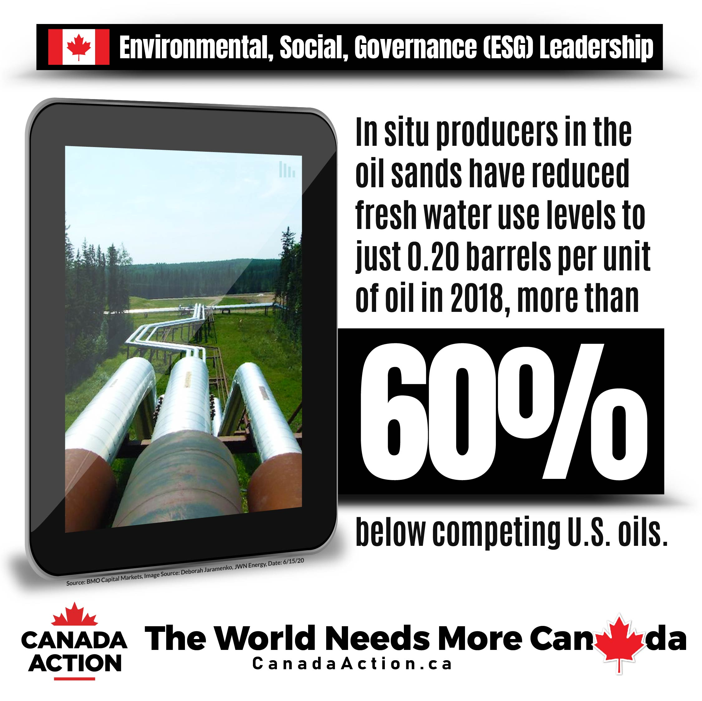 Canada oil sands producers use just 0.2 barrels of fresh water per unit of oil in 2018, 60% lower vs. competing USA oils