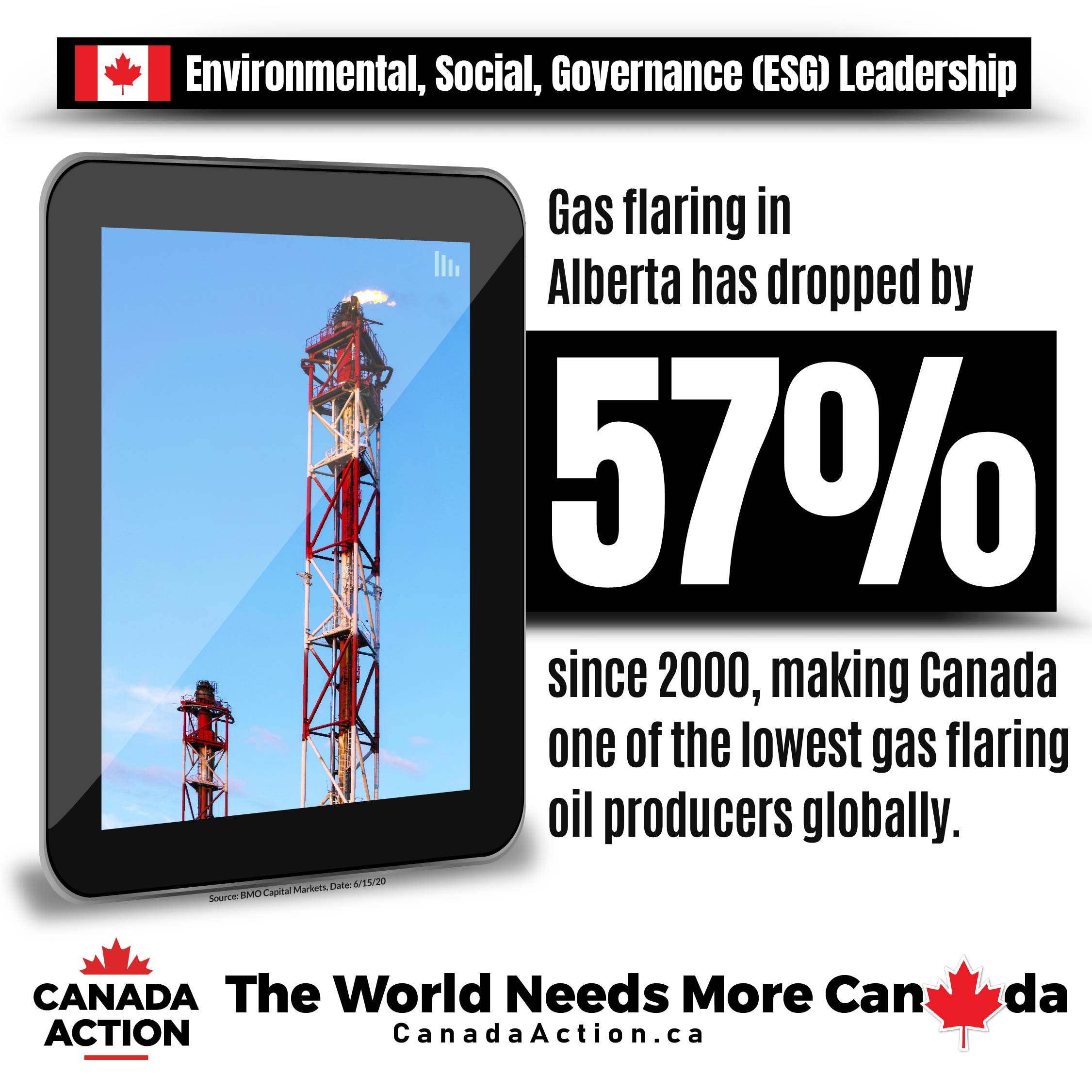 Alberta has reduced gas flaring by 57% since 2000, making Canada a world leader