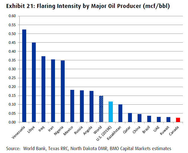 Canada Gas Flaring Intensity Major Oil Producers of the World BMO ESG Ex. 21