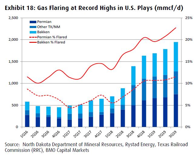 gas flaring trends U.S. tight oil fields BMO capital markets