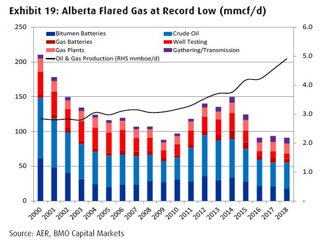 gas flaring trends Alberta oil sands 2000-2018 BMO Capital Markets