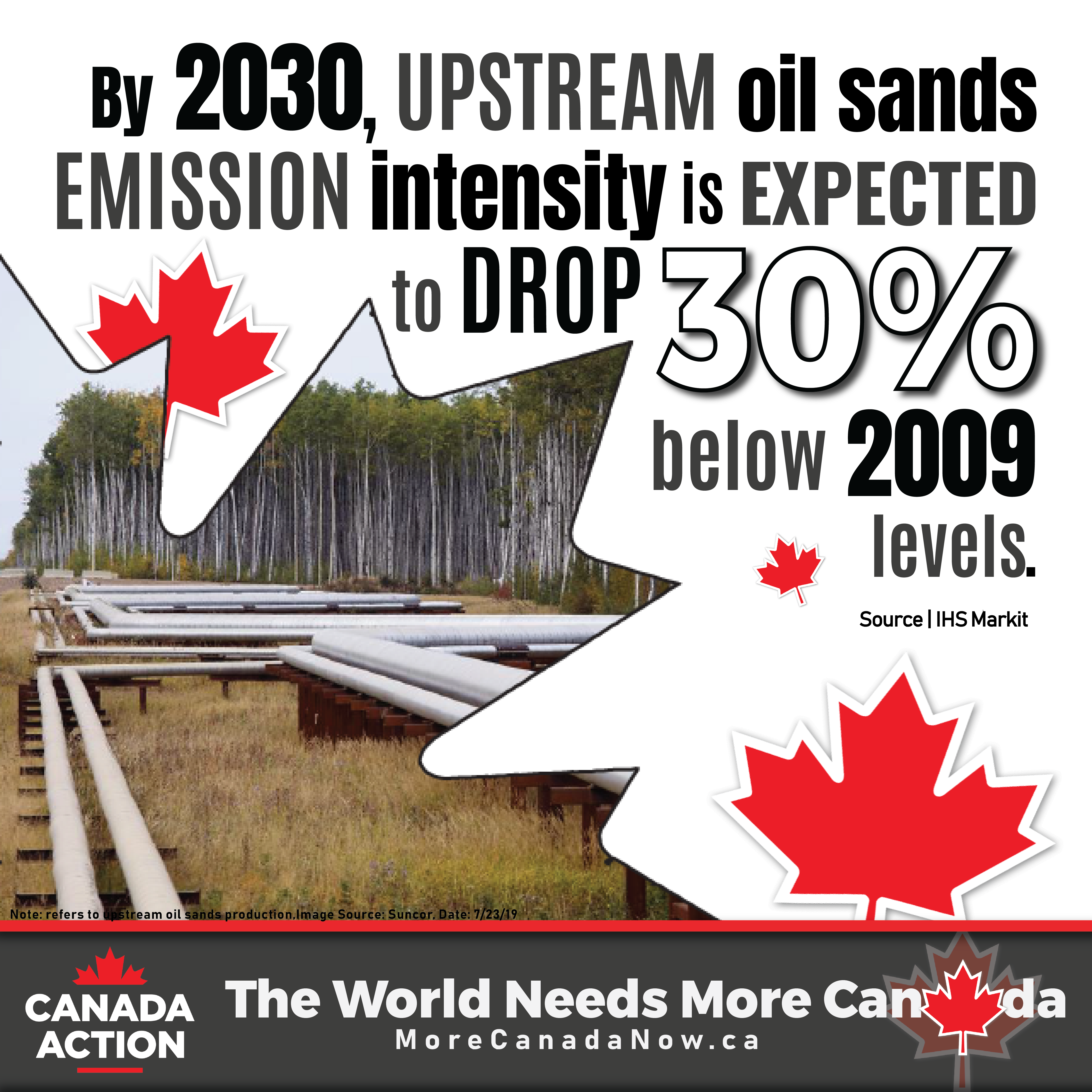 upstream oil sands emission intensity projections by 2030