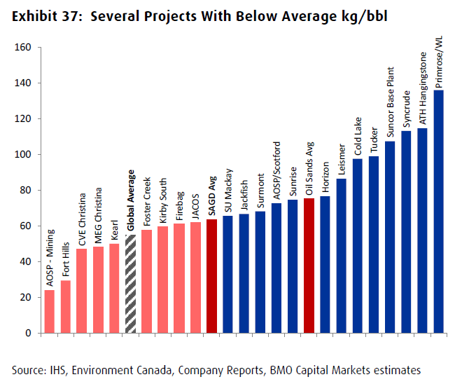 Canada oil sands projects GHG emission intensities BMO Capital Markets
