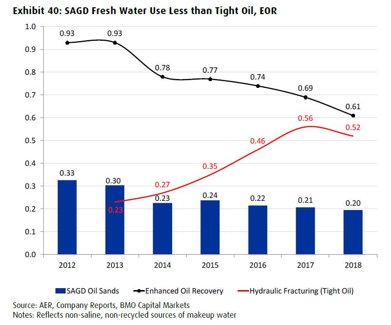 canada oil sands vs. U.S. tight shale oil fresh water use comparison BMO capital markets