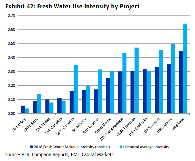canada oil sands in situ projects fresh water use intensities BMO capital markets