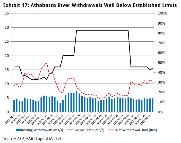 fresh water withdrawal rates canada oil sands producers BMO Capital markets