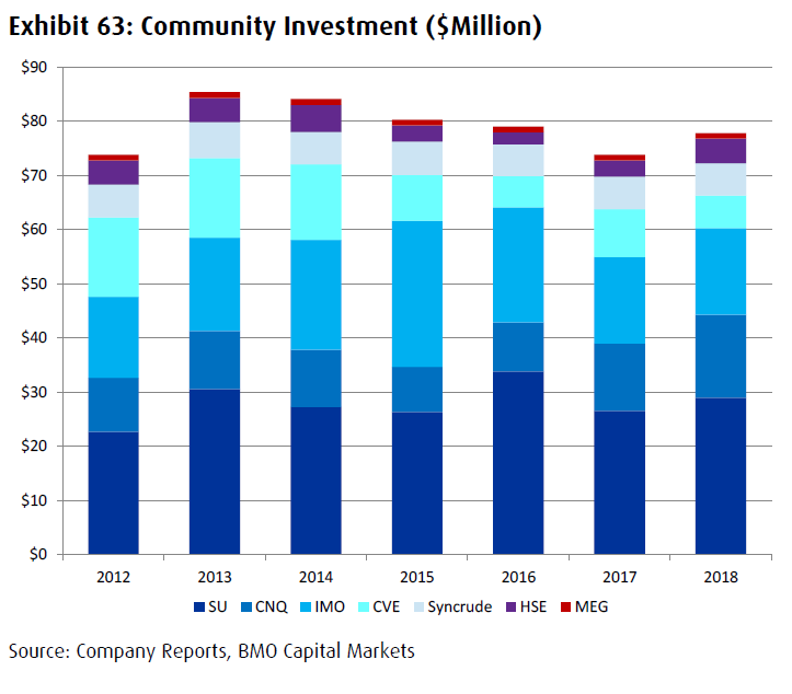 oil sands producers community investment since 2012