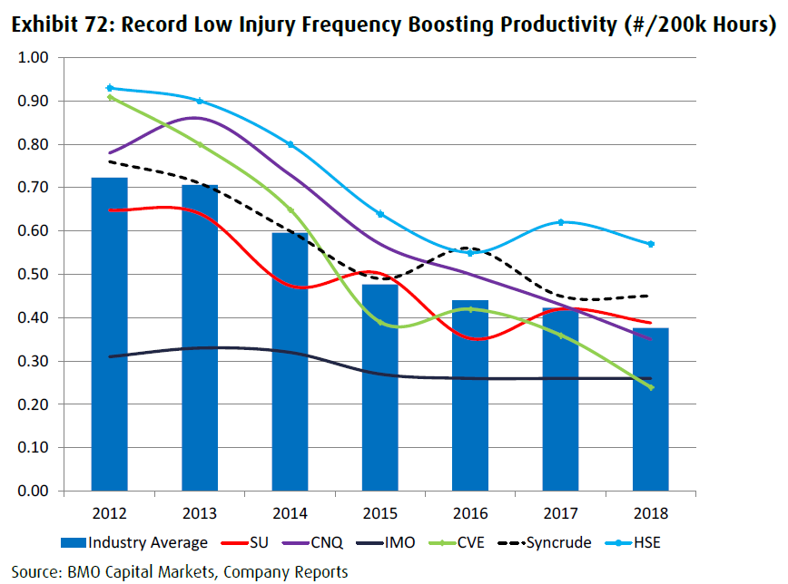 oil sands producers workplace injuries per hours worked 2012-2018
