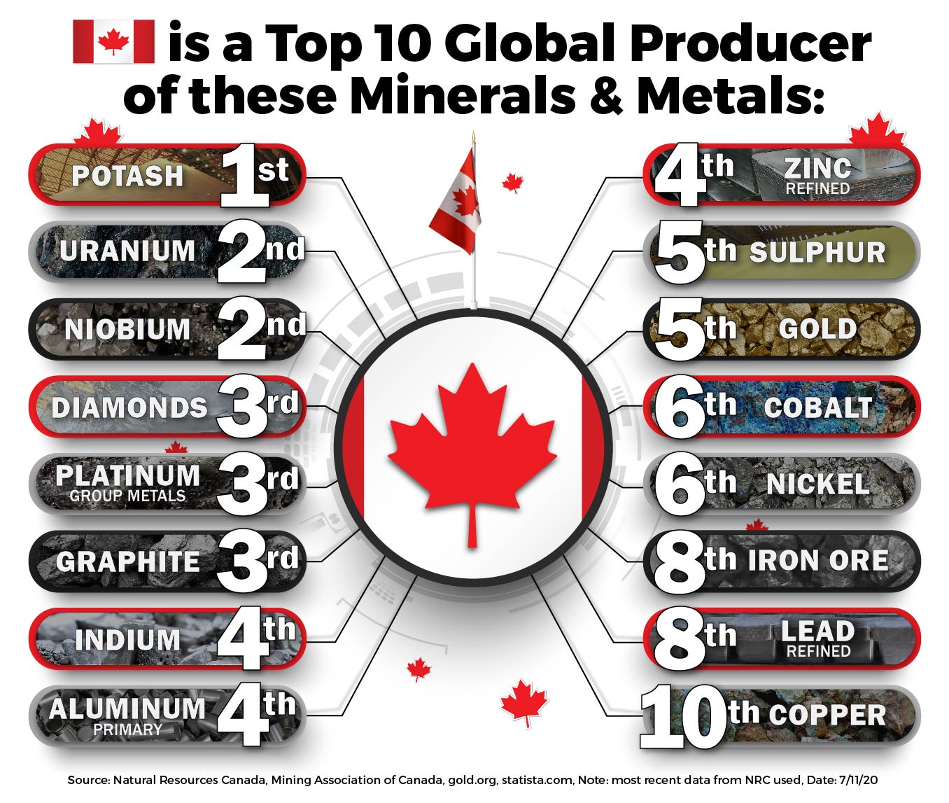 Canada Top Producer of These Minerals Metals