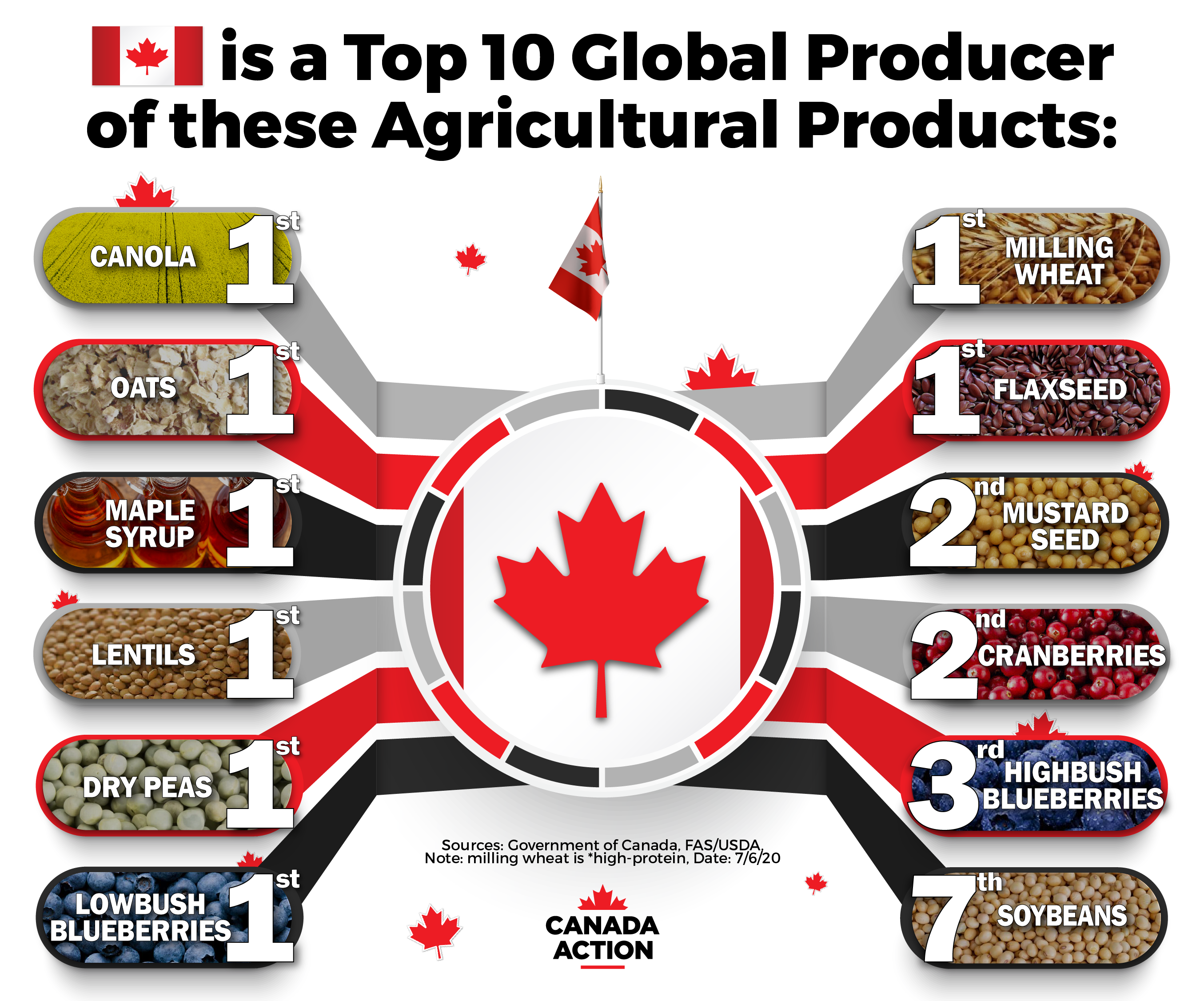 Canada is a top 10 global producer of many agricultural products