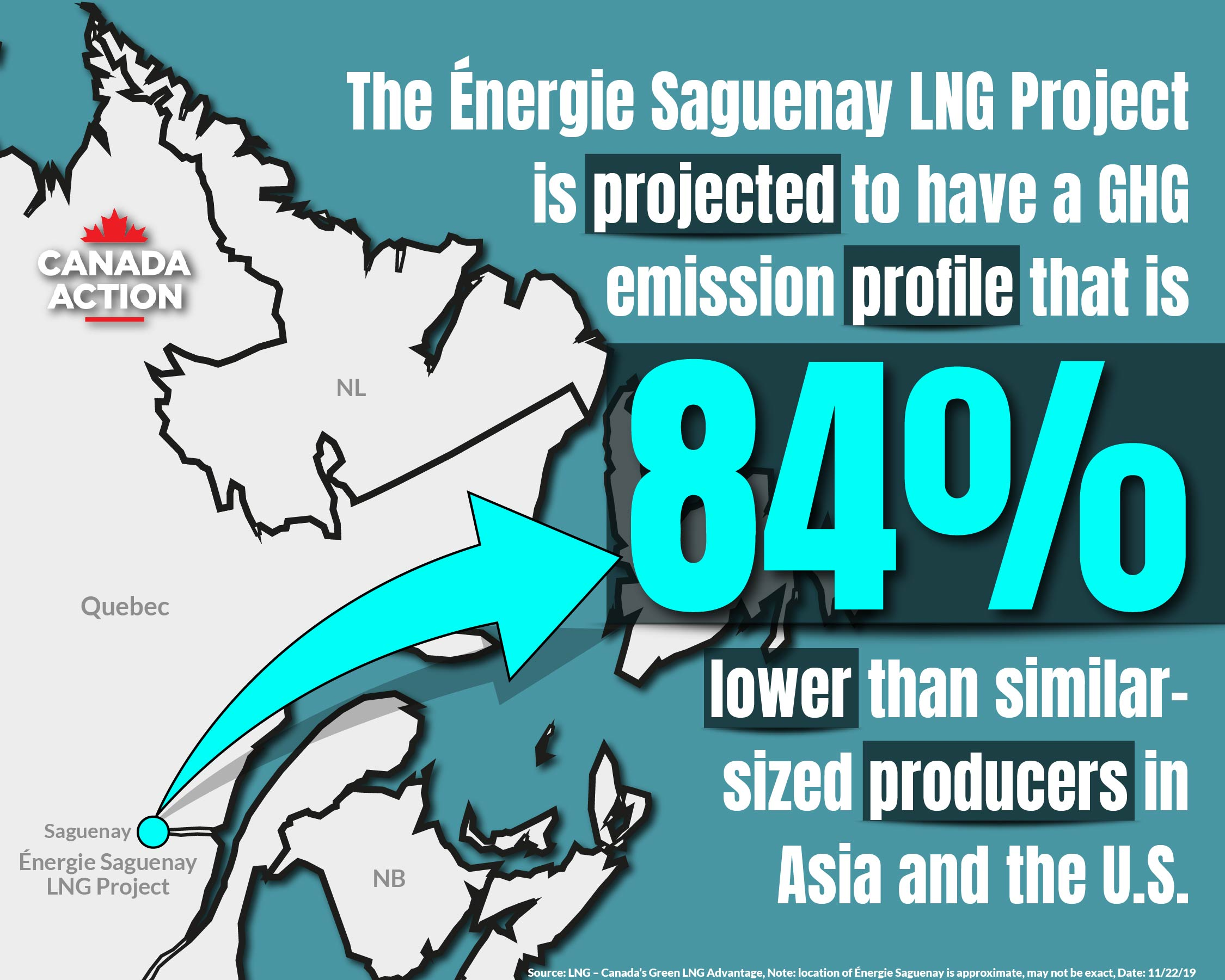 Canada LNG Energie Saguenay GHG Emission Profile One of the Best in the World