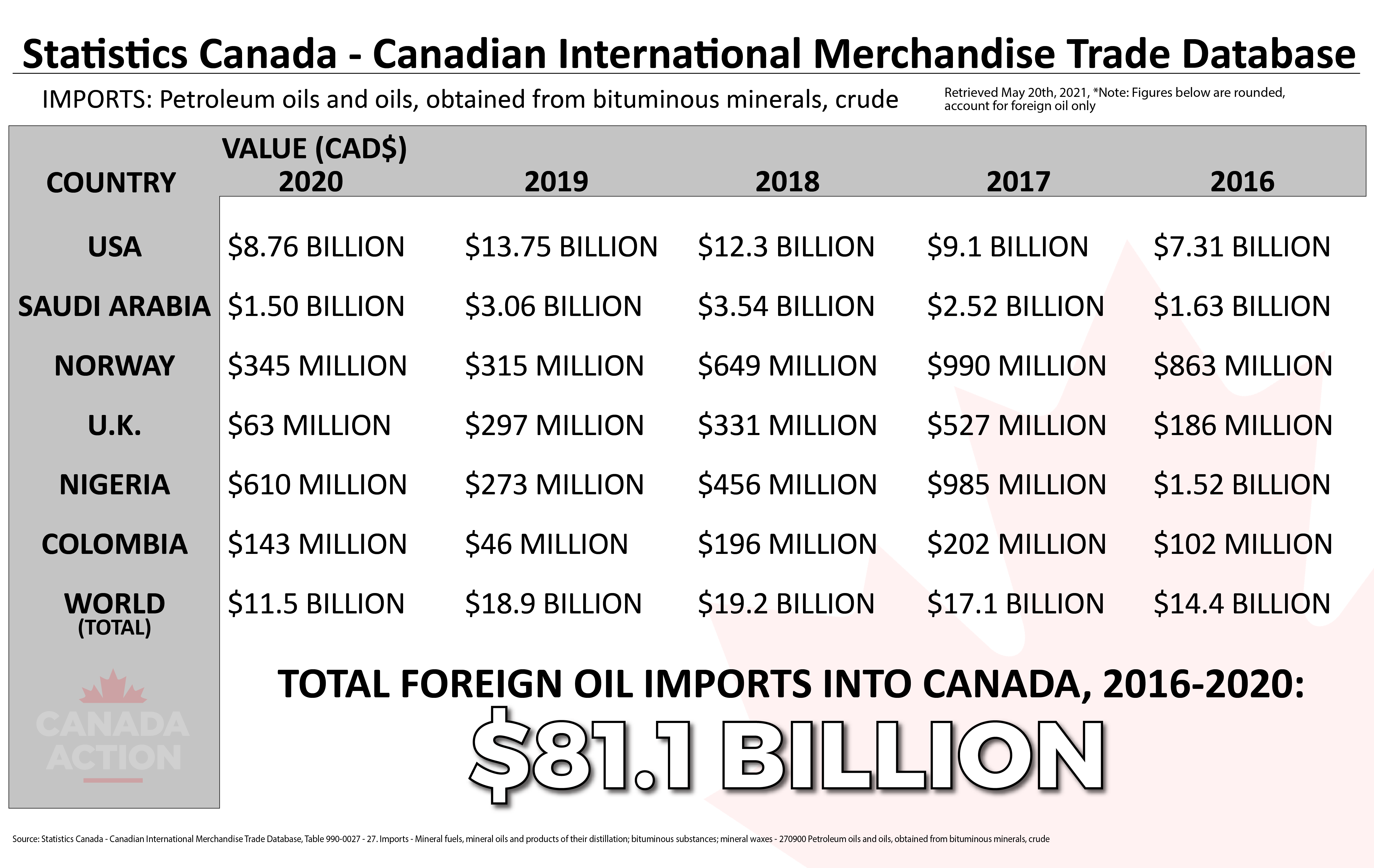 how much oil does canada import? chart - 2016-2020