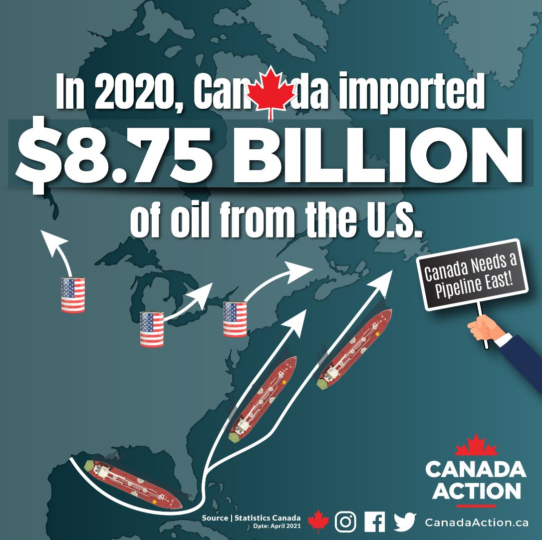 Canada Imported $8.75 Billion of Oil from USA in 2020