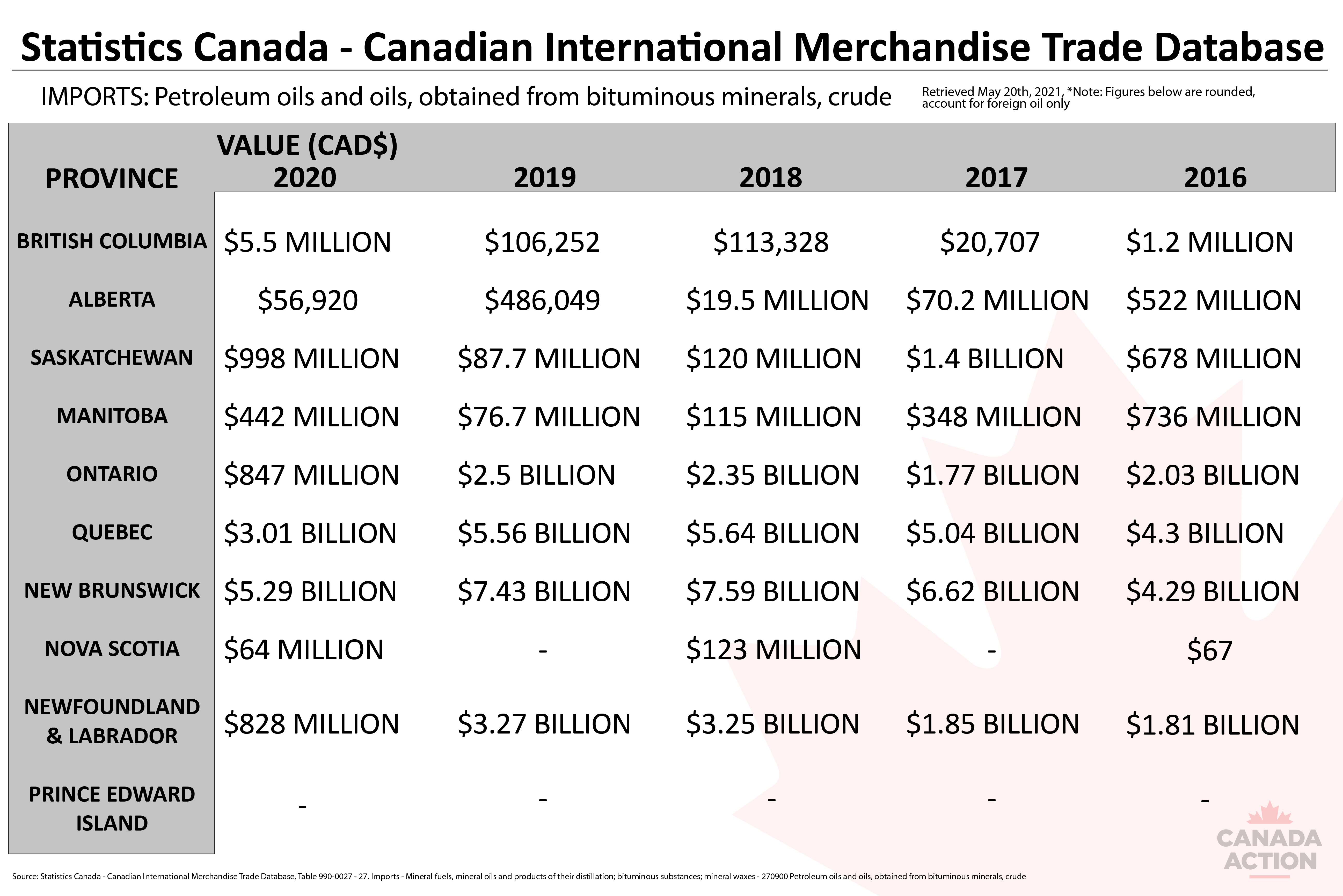 How much oil do canadian provinces import? Chart: 2016-2020