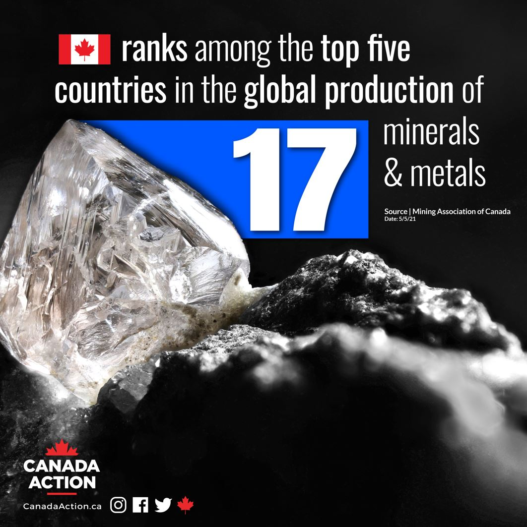 Canada Top Global Producer of 17 minerals and metals