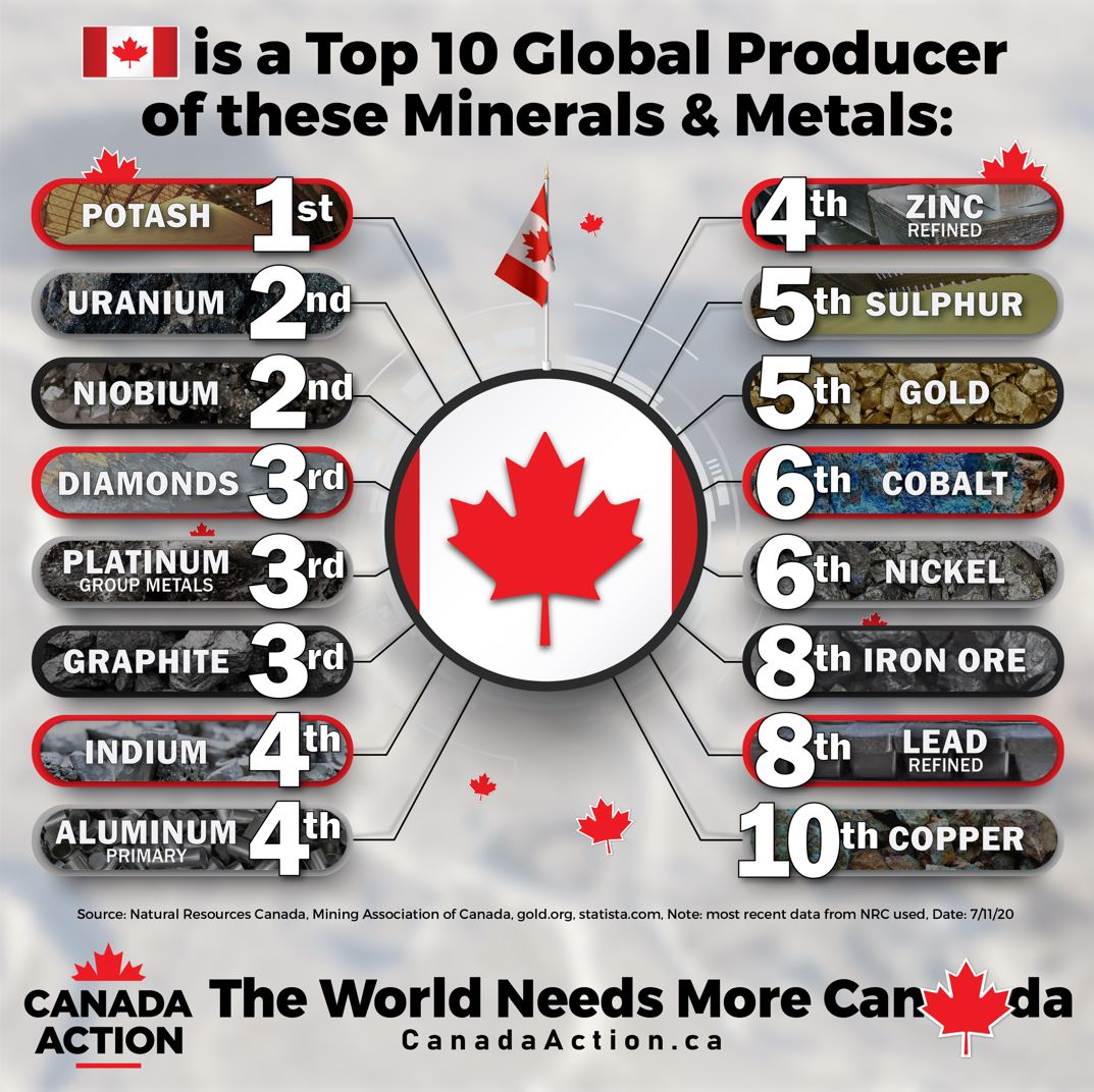 Canada Top 10 Global Producer of Minerals and Metals