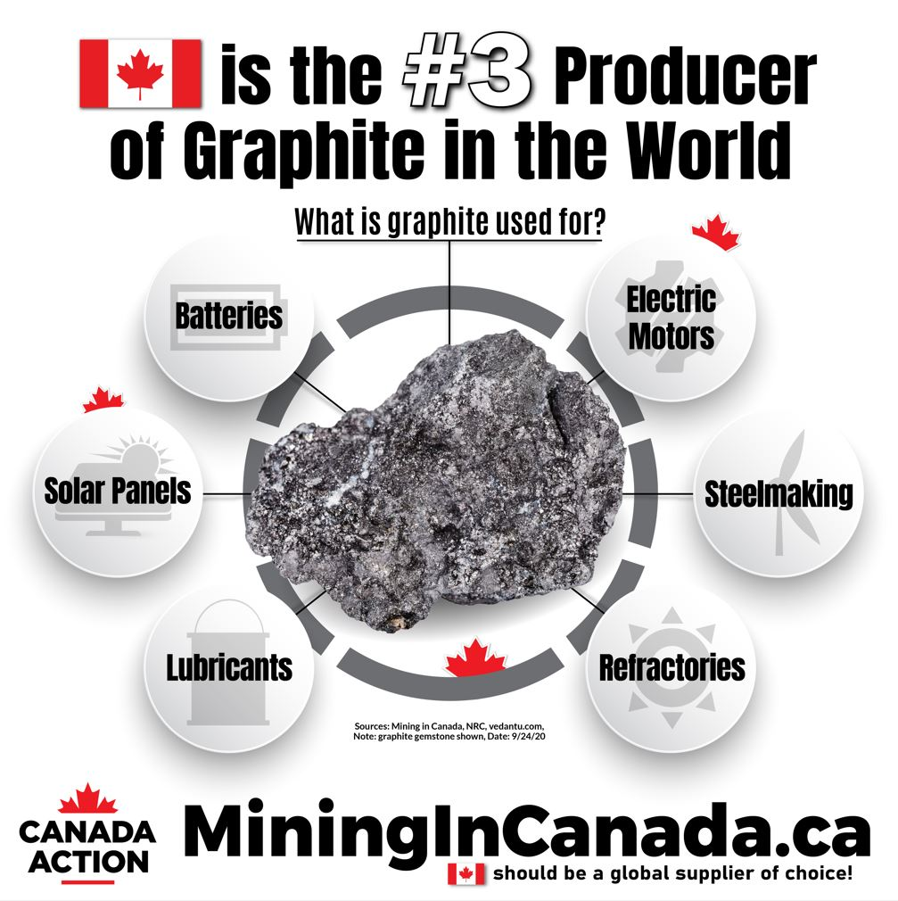 Canada top producer of graphite in the world