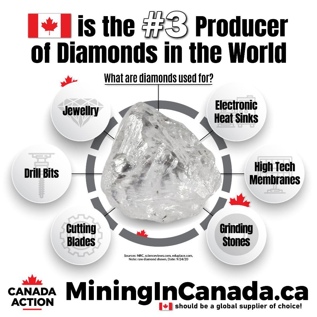 Canada Diamond Production Facts