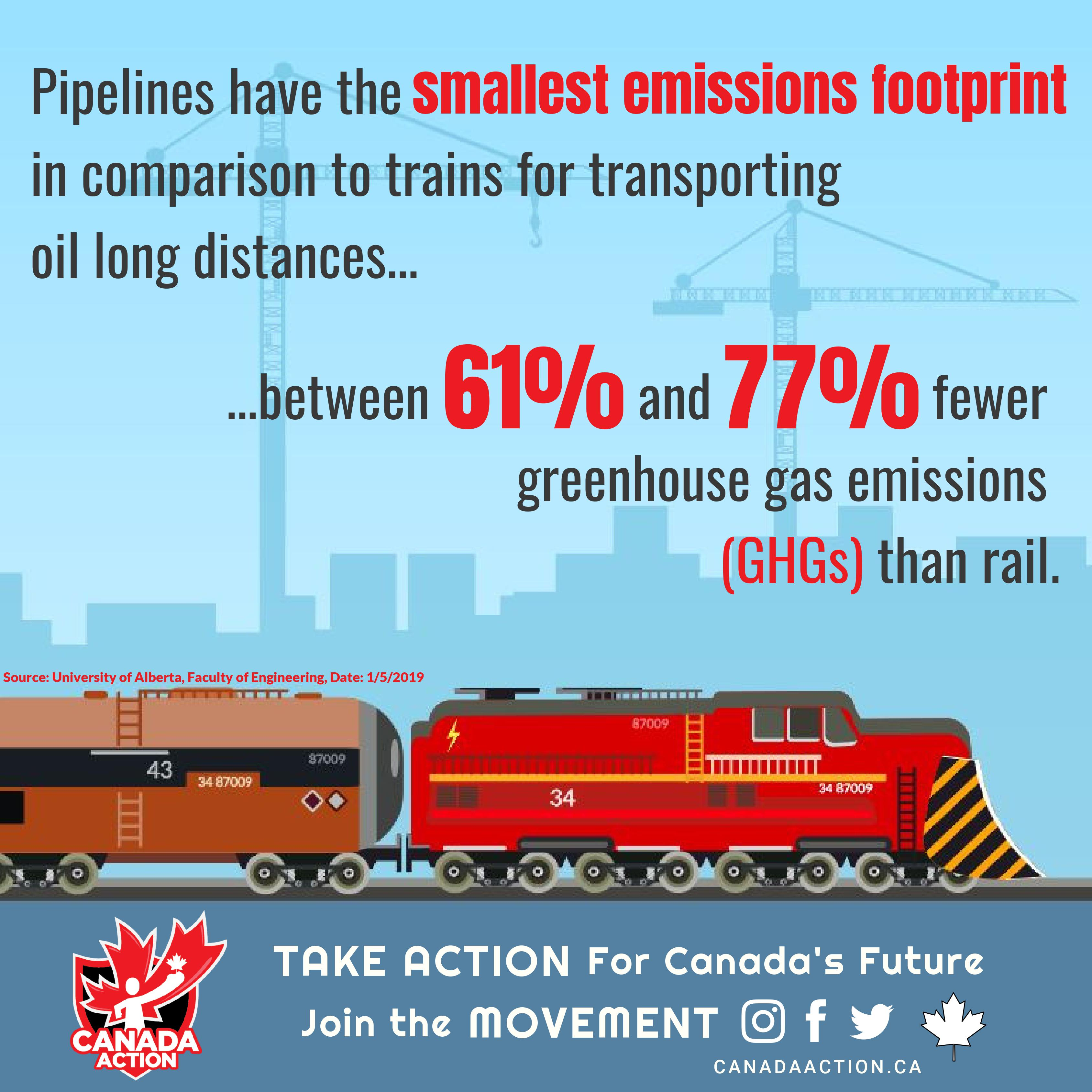 oil by rail is much more environmentally harmful than oil by pipeline