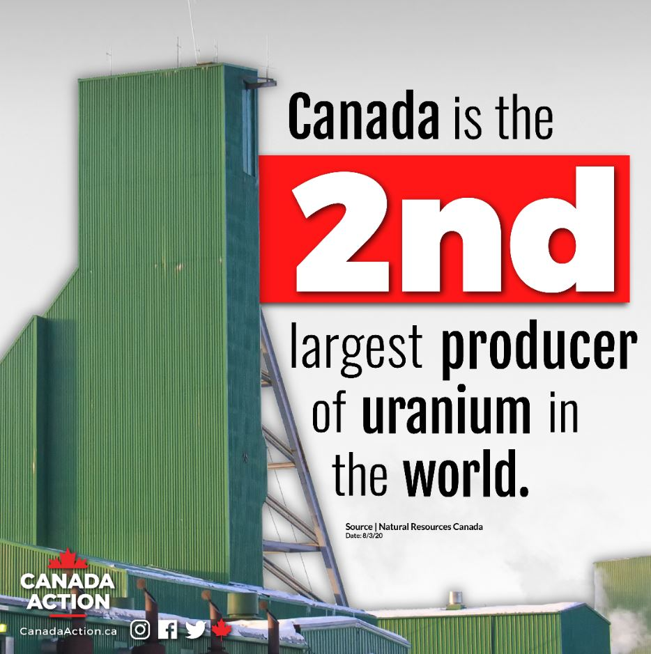 Canada is the 2nd largest producer of uranium in the world