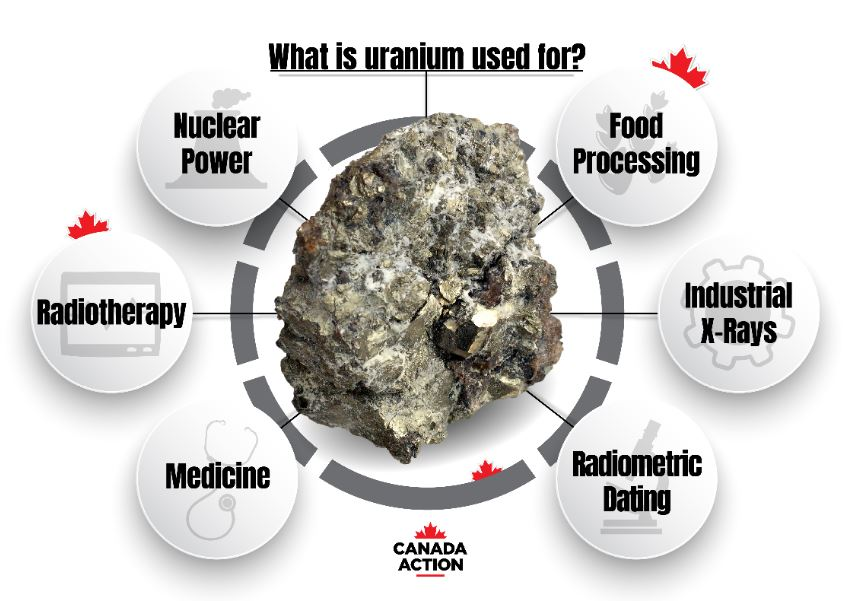 Uranium in Canada: Everything You Need to Know