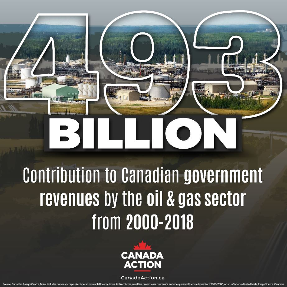 Importance of Canadian Oil and Gas to Government Revenues 2000-2018