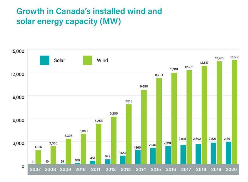 wind solar power growth canada