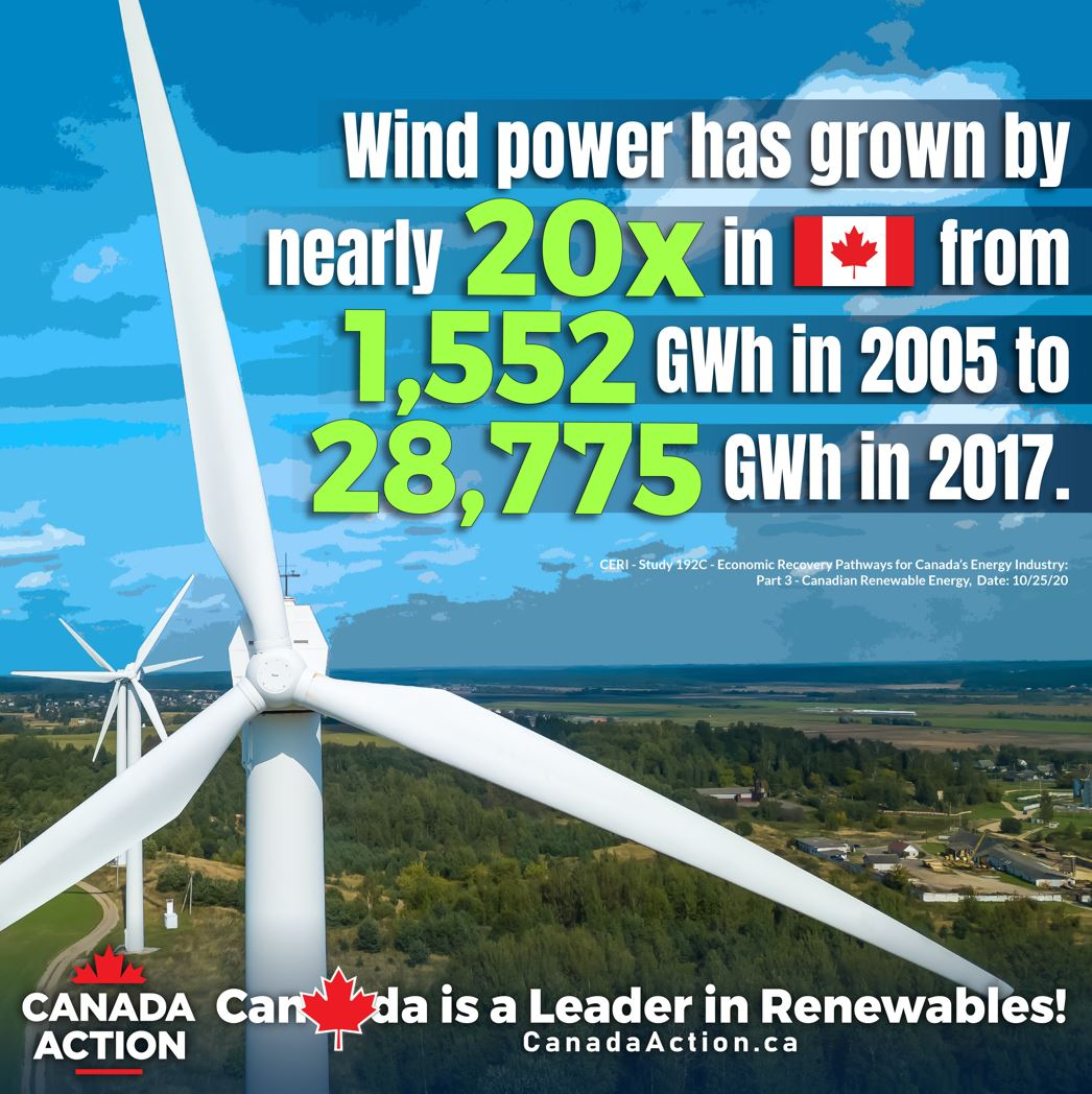 wind power has grown 20x in Canada from 2005 to 2017