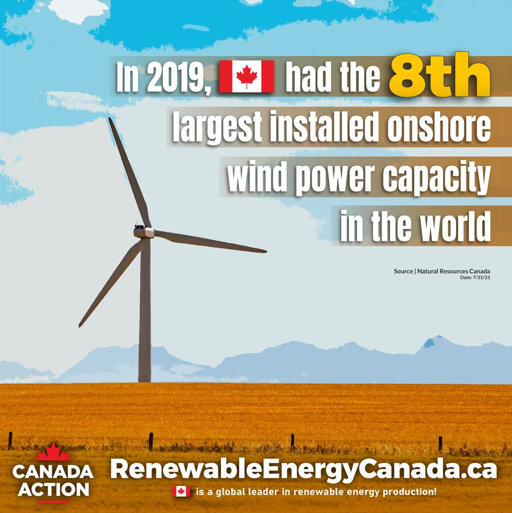 Canada is home to the 8th largest onshore wind power capacity in the world