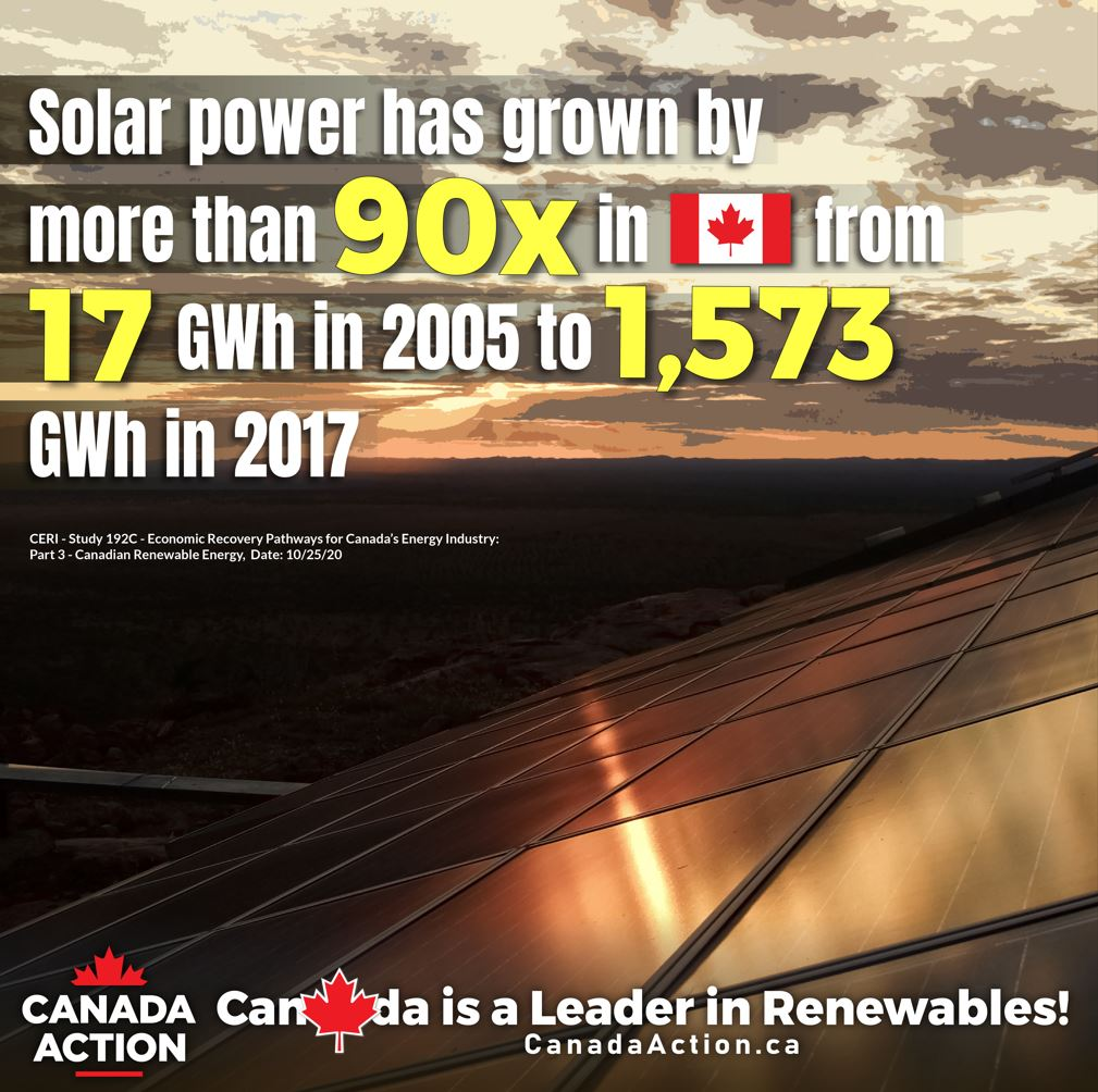 Growth of Solar Power Capacity in Canada From 2005 to 2017