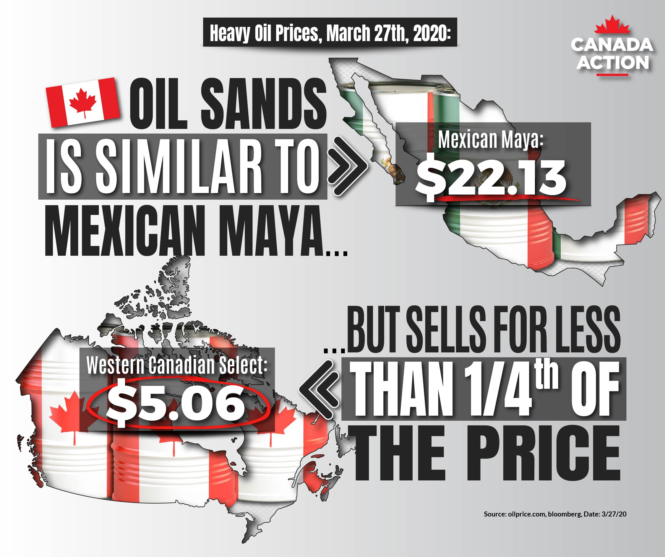 Canada heavy oil price discount vs Mexican Maya - March 2020