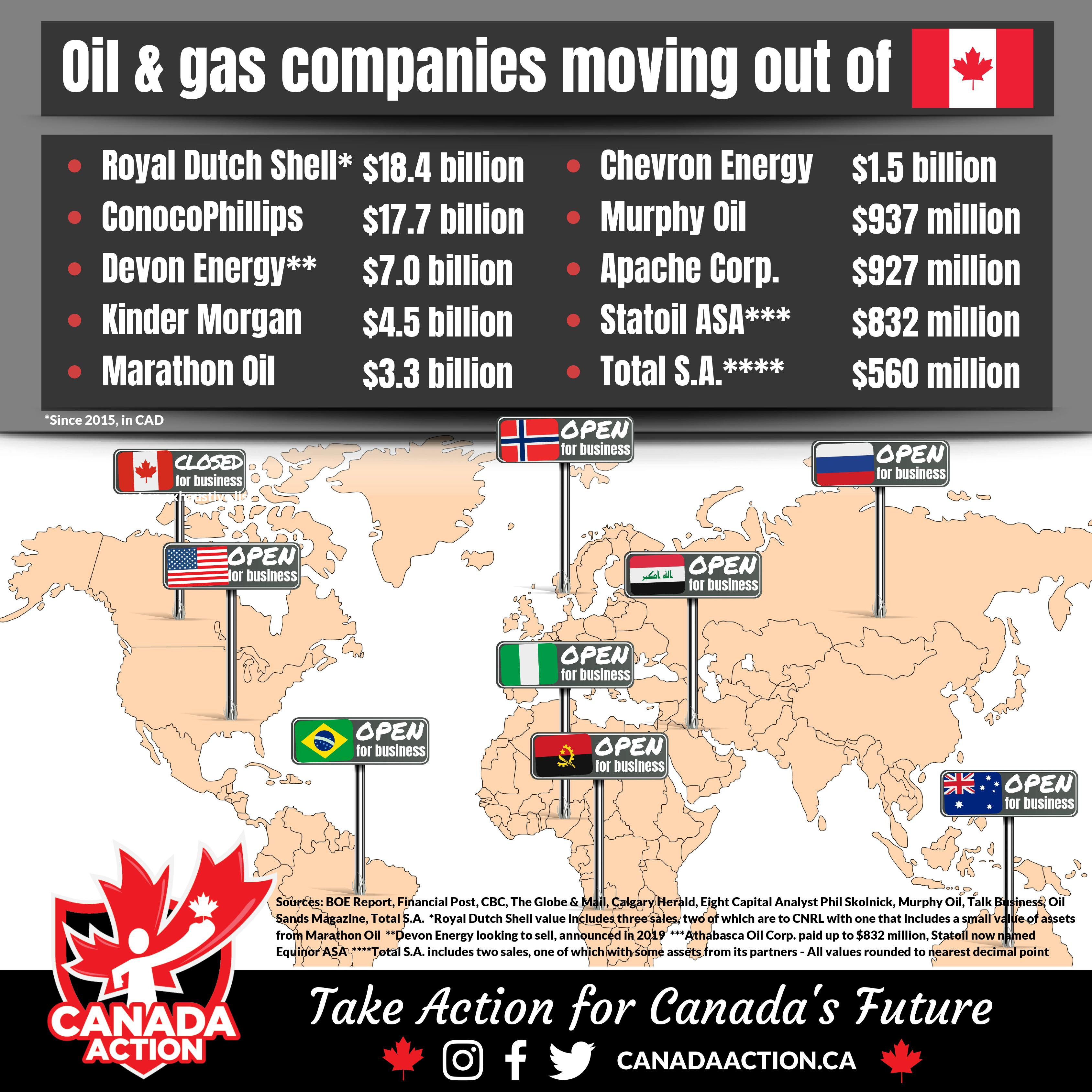 oil and gas companies divesting from Canada