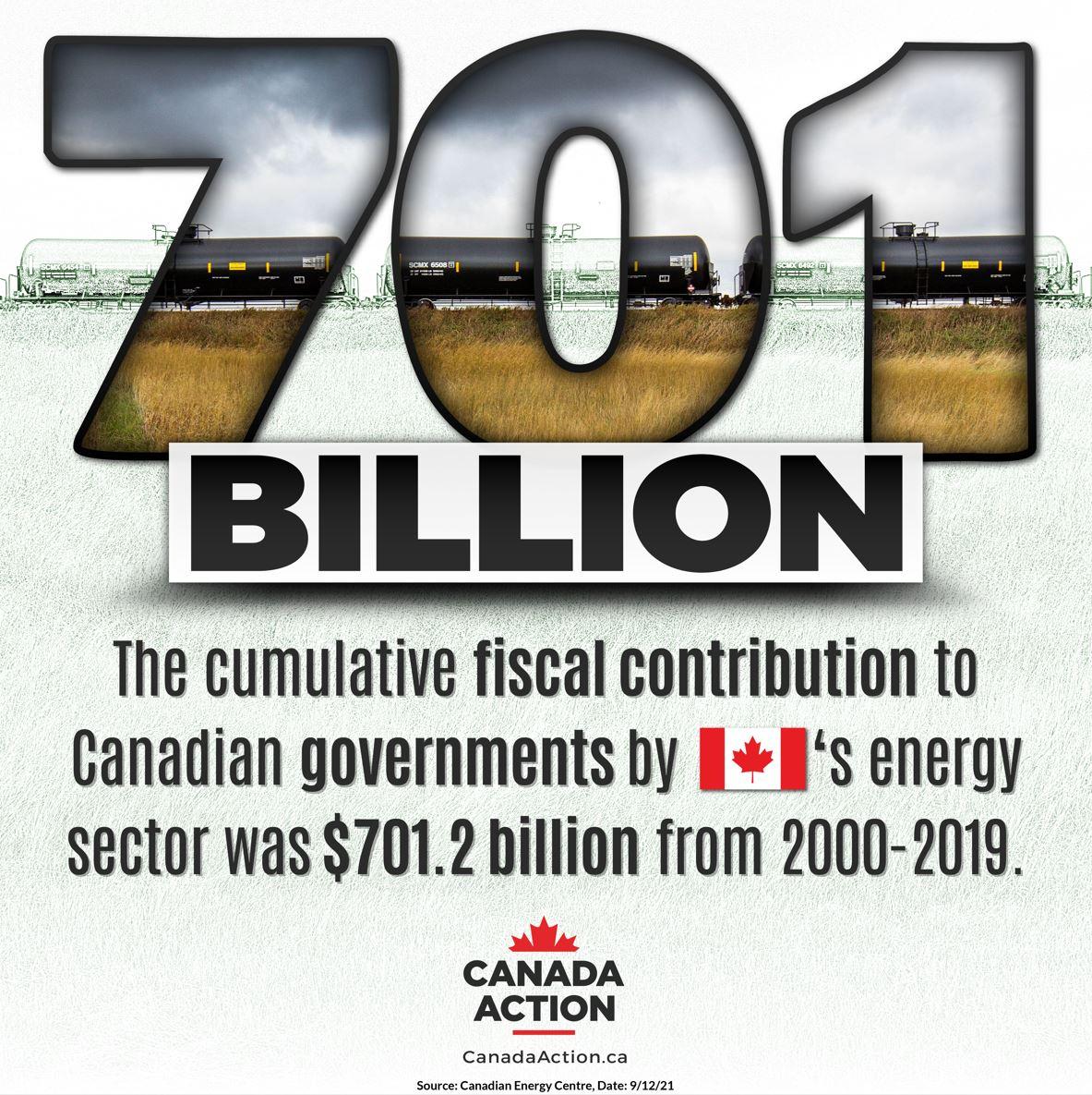 Economic Contribution Oil and Gas Canada 2000-2019