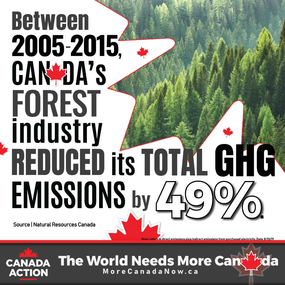 Canadian forest industry greenhouse gas emission reductions 2005-2015