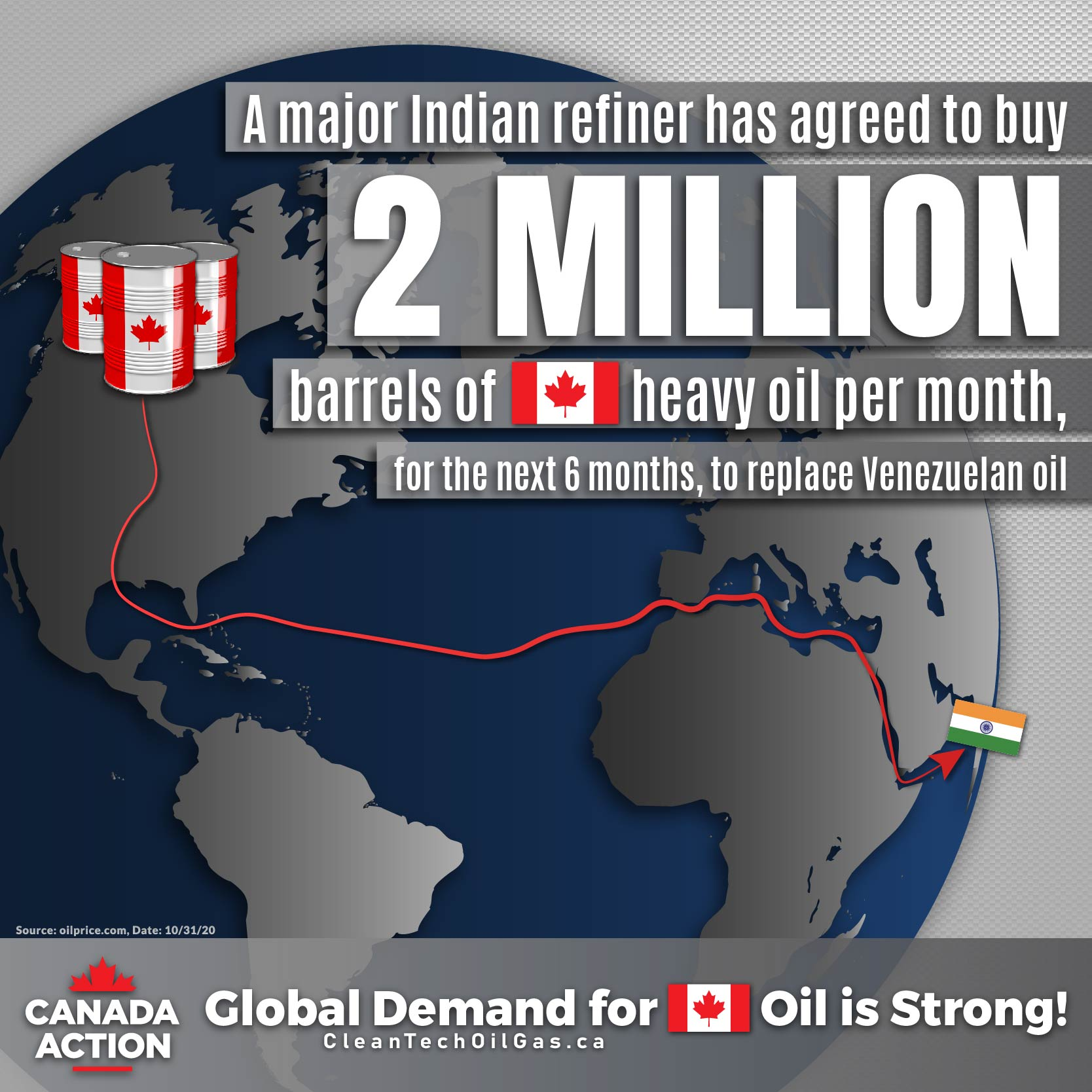 Reliance Buying Canadian Heavy Crude Oil 2020