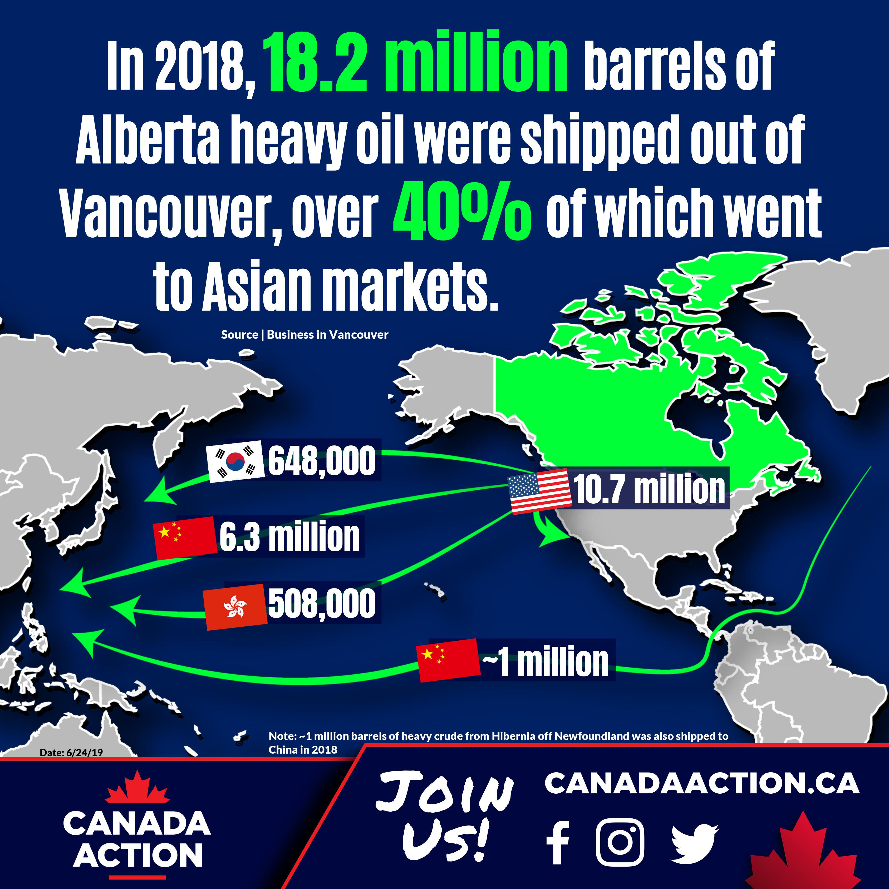 Alberta crude oil shipped via Tanker to China, South Korea, Hong Kong, America in 2018