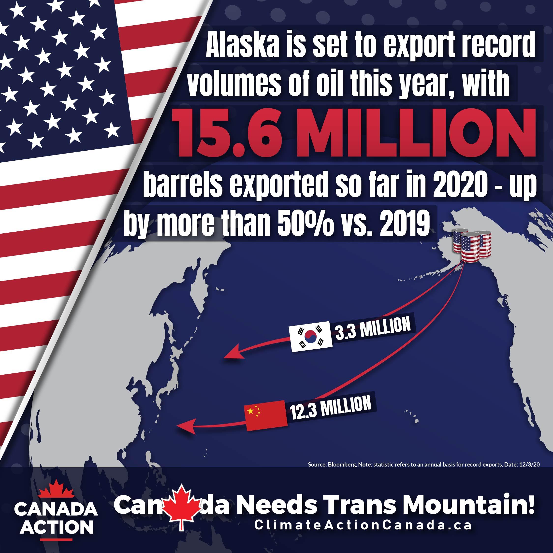Alaska sells millions of barrels of oil to South Korea, China during U.S. demand drop