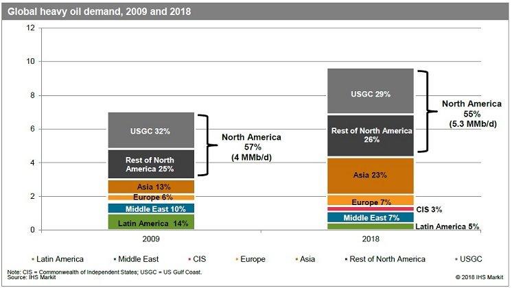 Asia Refining Capacity Growth 2009 - 2018 IHS Markit