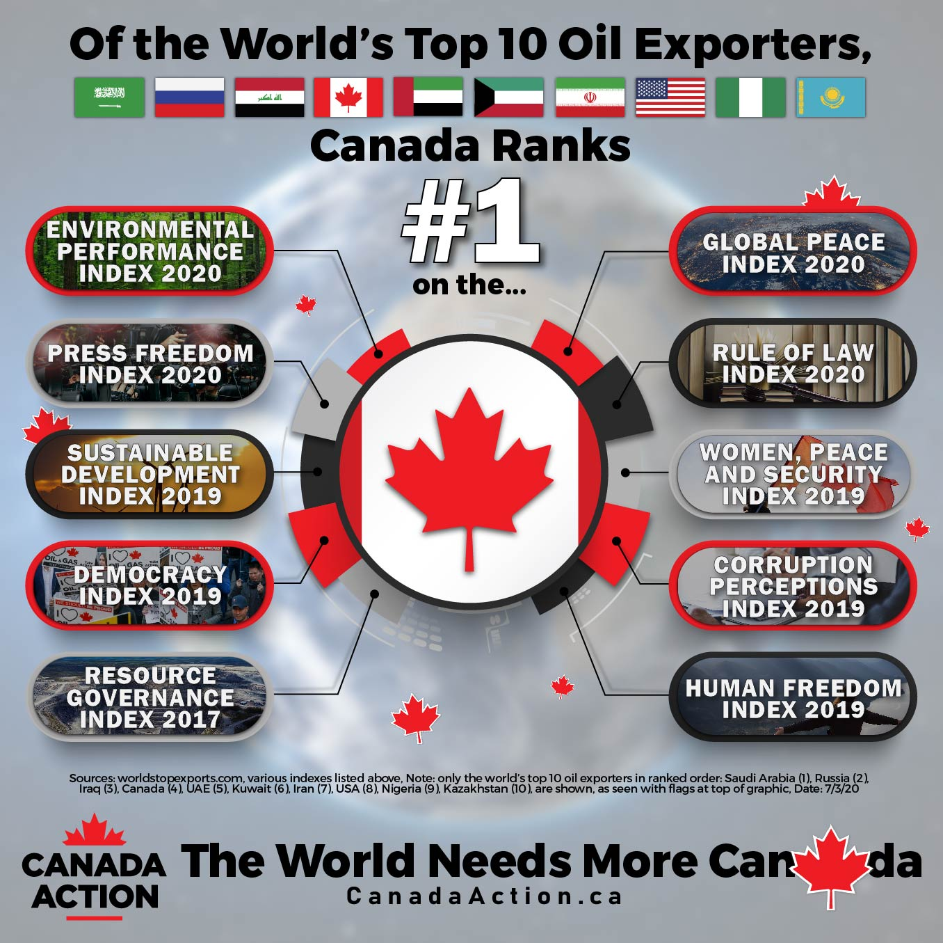 Canada Ranks 1st on ESG Metrics out of top 10 global oil exporters