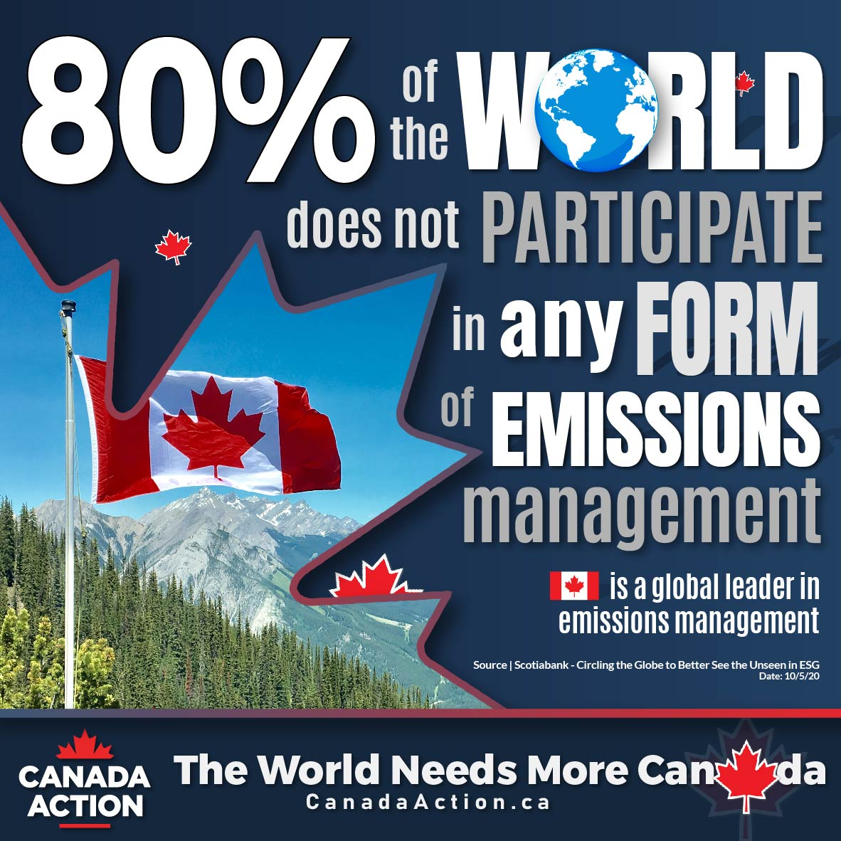 80% of the World Does Not Participate in any form of Emissions Management