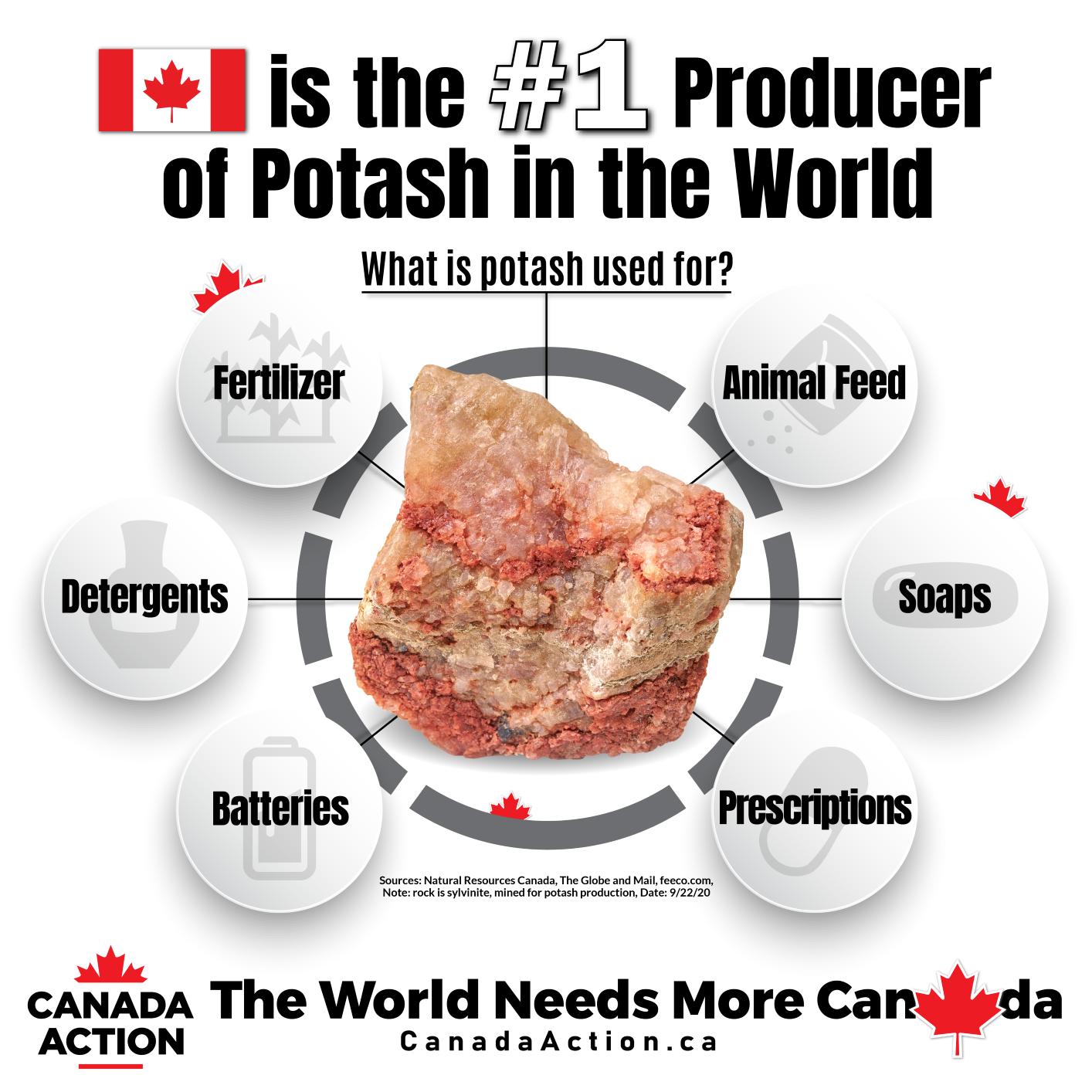 Potash in Canada Facts