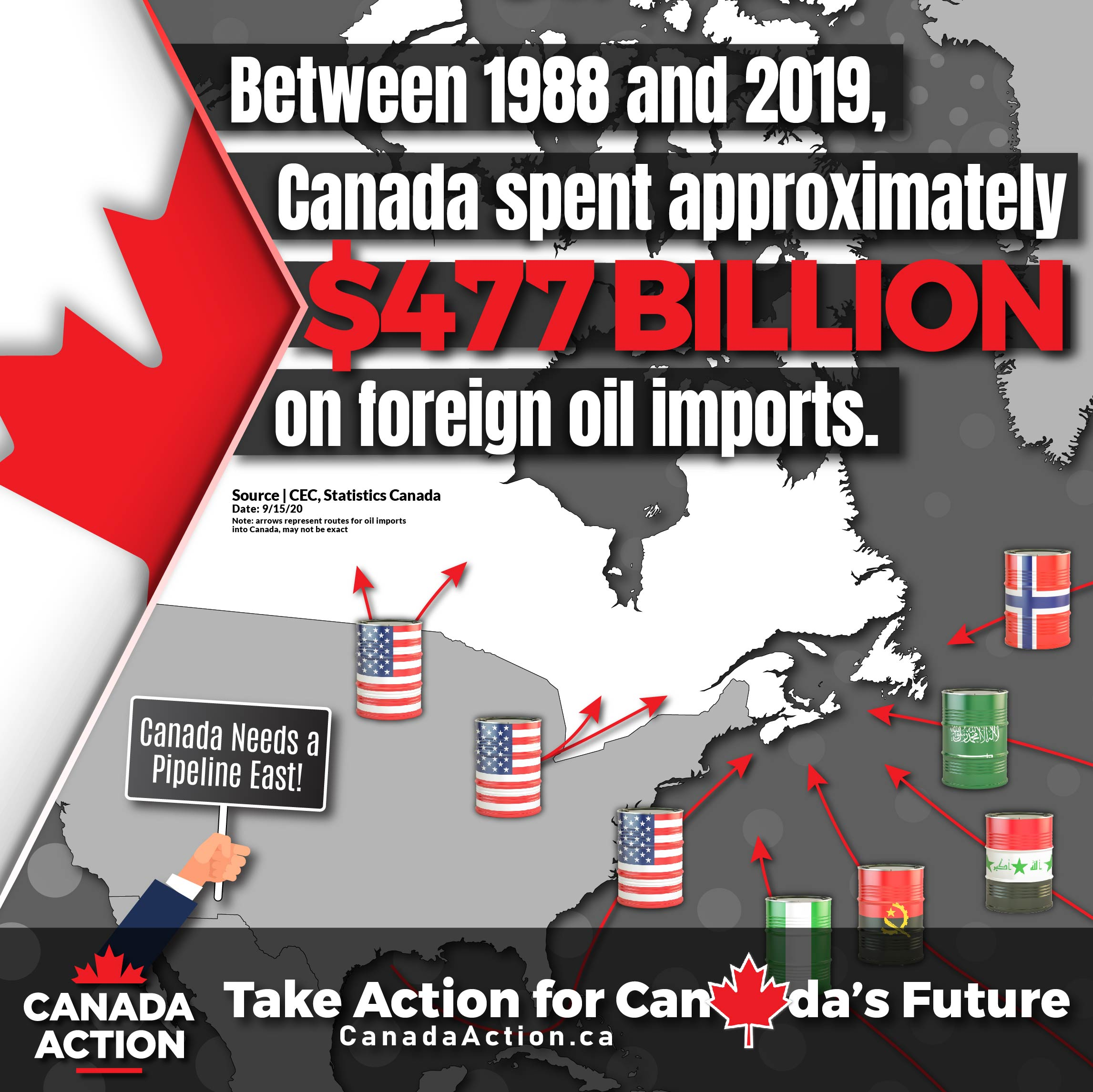 Canadian Foreign Oil Imports 1988 - 2019-01